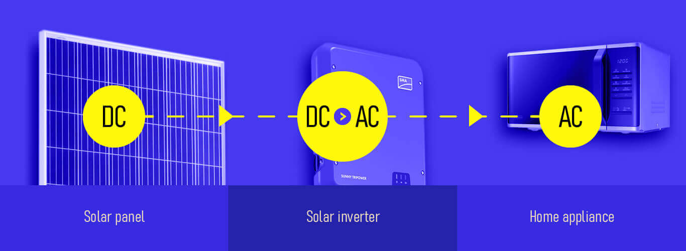 What are solar inverters - converting dc to ac electricity